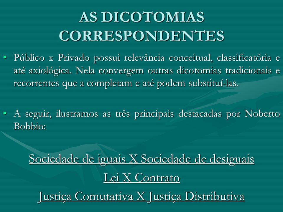 AS DICOTOMIAS CORRESPONDENTES Público x Privado possui relevância conceitual, classificatória e até axiológica. Nela convergem outras dicotomias tradi