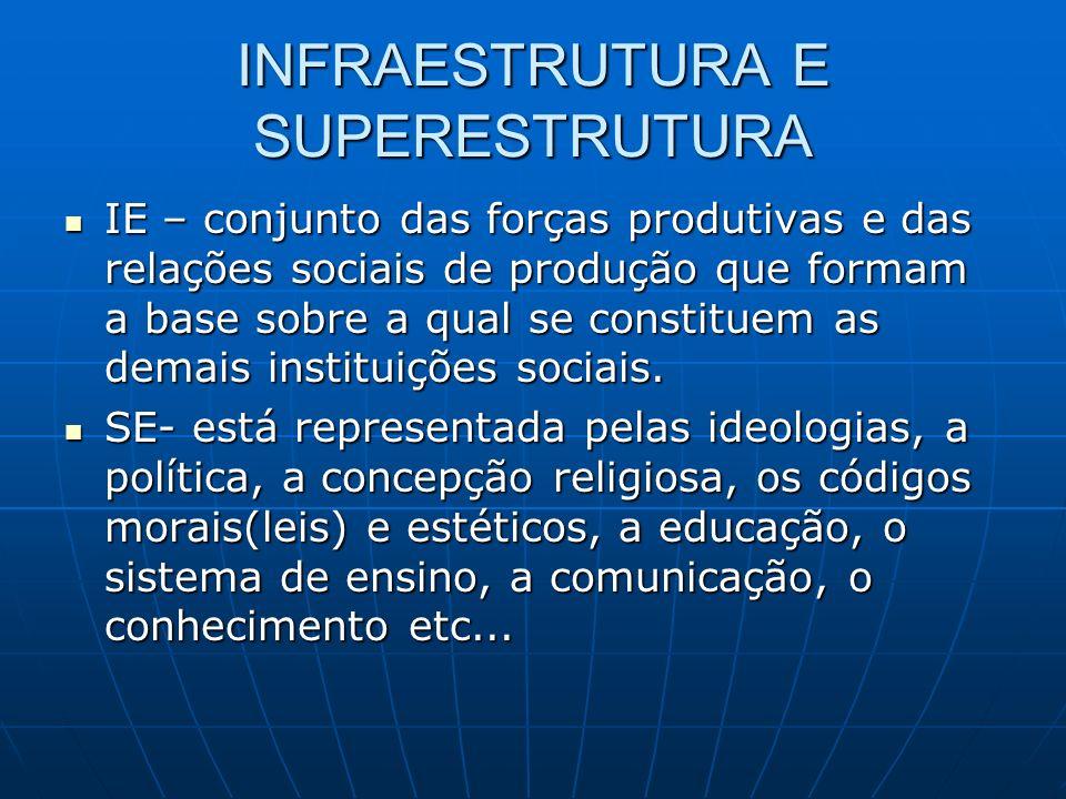 INFRAESTRUTURA E SUPERESTRUTURA IE – conjunto das forças produtivas e das relações sociais de produção que formam a base sobre a qual se constituem as