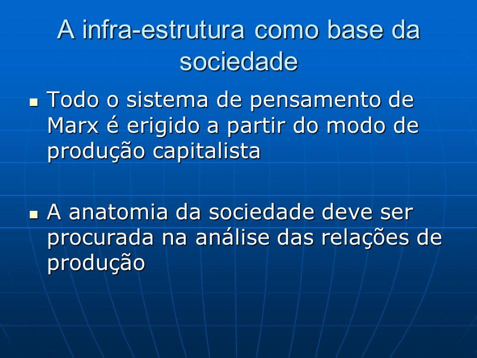 A infra-estrutura como base da sociedade Todo o sistema de pensamento de Marx é erigido a partir do modo de produção capitalista Todo o sistema de pen