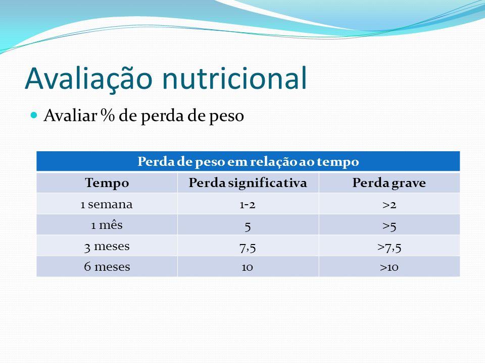 Avaliação nutricional IMC Estado nutricional do idoso segundo o IMC DiagnósticoIMC Desnutrição<22,0 Eutrofia22,0 – 27,0 Obesidade>27,0