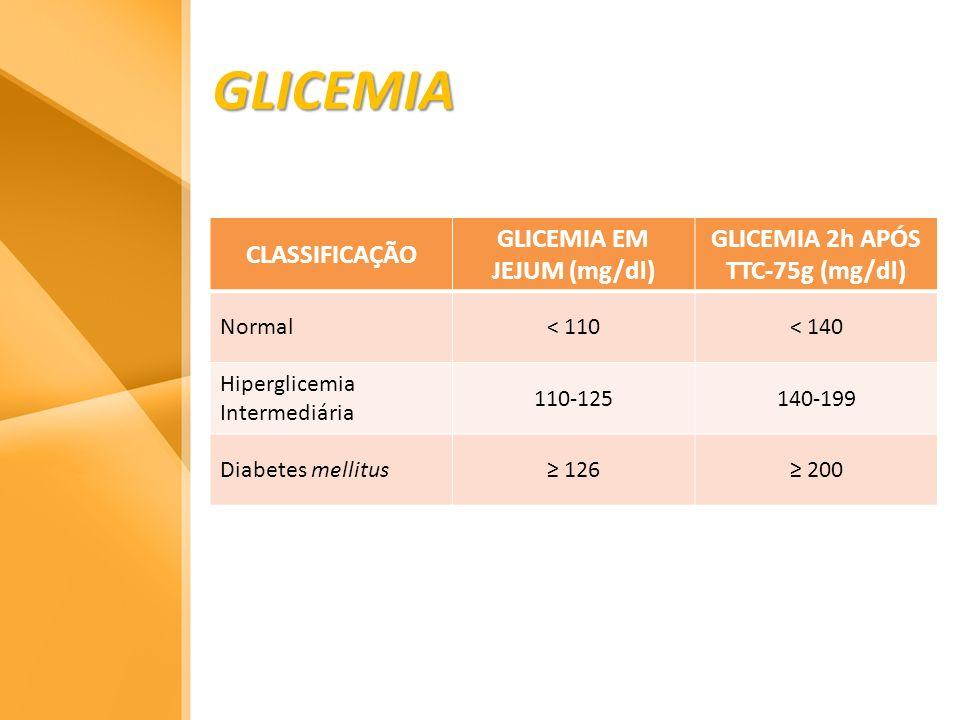 GLICEMIA CLASSIFICAÇÃO GLICEMIA EM JEJUM (mg/dl) GLICEMIA 2h APÓS TTC-75g (mg/dl) Normal< 110< 140 Hiperglicemia Intermediária 110-125140-199 Diabetes