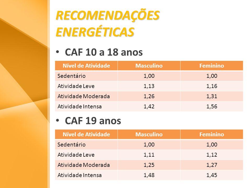 RECOMENDAÇÕES ENERGÉTICAS CAF 10 a 18 anos Nível de AtividadeMasculinoFeminino Sedentário1,00 Atividade Leve1,131,16 Atividade Moderada1,261,31 Ativid