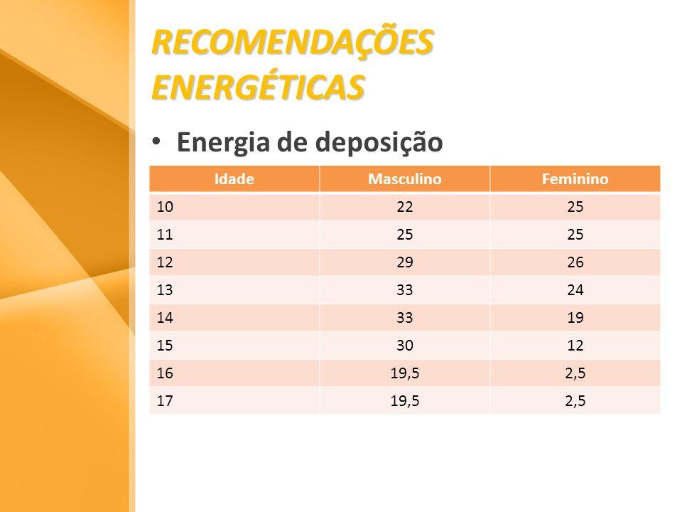 RECOMENDAÇÕES ENERGÉTICAS Energia de deposição IdadeMasculinoFeminino 102225 1125 122926 133324 143319 153012 1619,52,5 1719,52,5