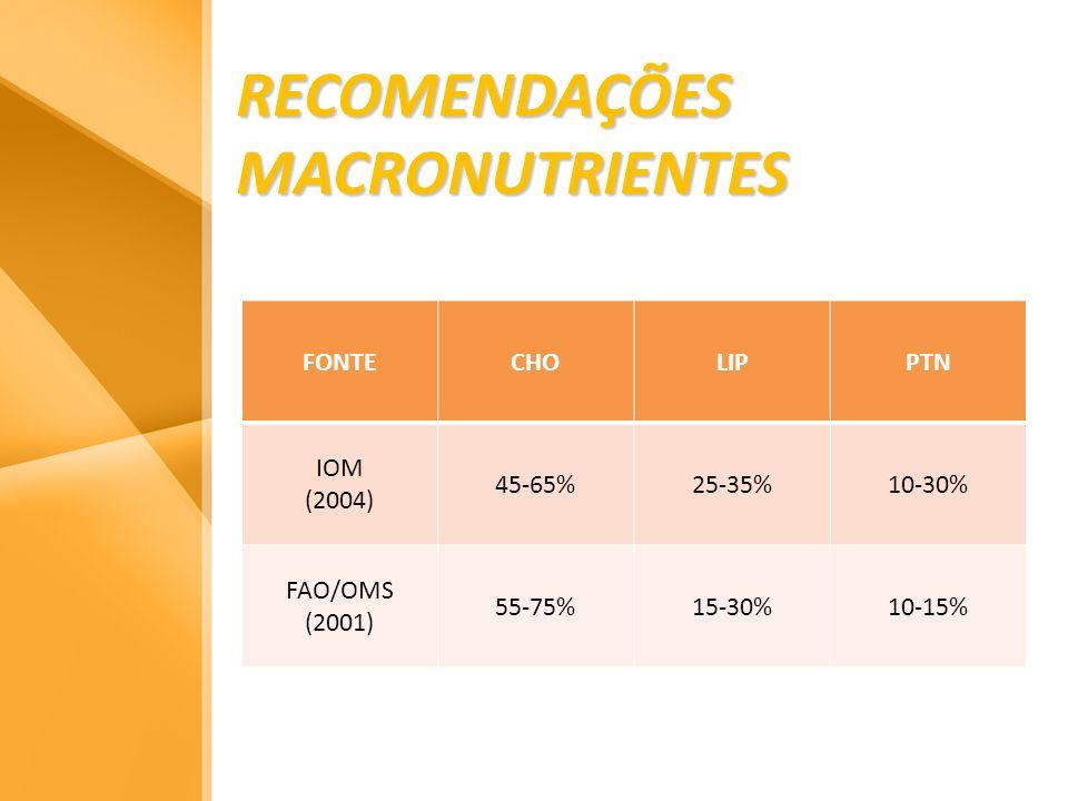 RECOMENDAÇÕES MACRONUTRIENTES FONTECHOLIPPTN IOM (2004) 45-65%25-35%10-30% FAO/OMS (2001) 55-75%15-30%10-15%