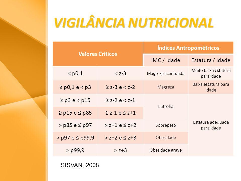 VIGILÂNCIA NUTRICIONAL SISVAN, 2008 Valores Críticos Índices Antropométricos IMC / IdadeEstatura / Idade < p0,1< z-3 Magreza acentuada Muito baixa est