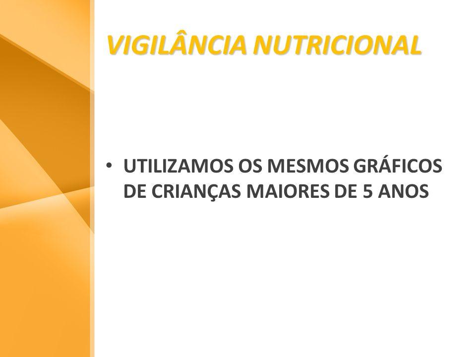 VIGILÂNCIA NUTRICIONAL UTILIZAMOS OS MESMOS GRÁFICOS DE CRIANÇAS MAIORES DE 5 ANOS