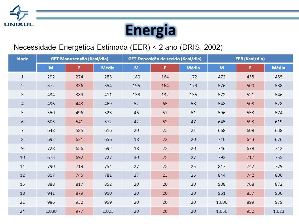 Necessidade Energética Estimada (EER) < 2 ano (DRIS, 2002) IdadeGET Manutenção (Kcal/dia)GET Deposição de tecido (Kcal/dia)EER (Kcal/dia) MFMédiaMF MF