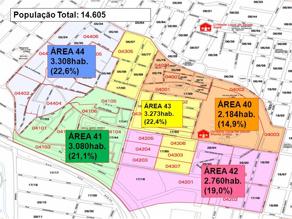 ÁREA 40 2.184hab. (14,9%) ÁREA 41 3.080hab. (21,1%) ÁREA 42 2.760hab. (19,0%) ÁREA 43 3.273hab. (22,4%) ÁREA 44 3.308hab. (22,6%) População Total: 14.
