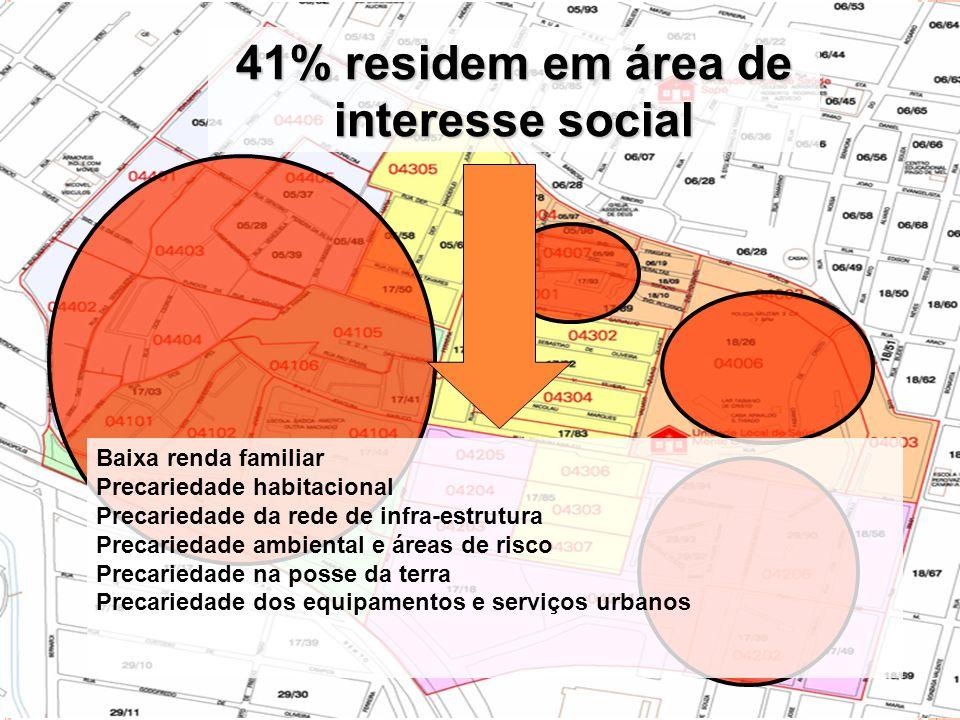 41% residem em área de interesse social Baixa renda familiar Precariedade habitacional Precariedade da rede de infra-estrutura Precariedade ambiental