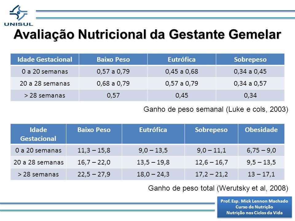 Avaliação Nutricional da Gestante Gemelar Idade GestacionalBaixo PesoEutróficaSobrepeso 0 a 20 semanas0,57 a 0,790,45 a 0,680,34 a 0,45 20 a 28 semana