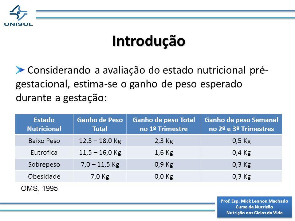 Avaliação Nutricional da Gestante Gemelar Idade GestacionalBaixo PesoEutróficaSobrepeso 0 a 20 semanas0,57 a 0,790,45 a 0,680,34 a 0,45 20 a 28 semanas0,68 a 0,790,57 a 0,790,34 a 0,57 > 28 semanas0,570,450,34 Idade Gestacional Baixo PesoEutróficaSobrepesoObesidade 0 a 20 semanas11,3 – 15,89,0 – 13,59,0 – 11,16,75 – 9,0 20 a 28 semanas16,7 – 22,013,5 – 19,812,6 – 16,79,5 – 13,5 > 28 semanas22,5 – 27,918,0 – 24,317,2 – 21,213 – 17,1 Ganho de peso semanal (Luke e cols, 2003) Ganho de peso total (Werutsky et al, 2008) Prof.
