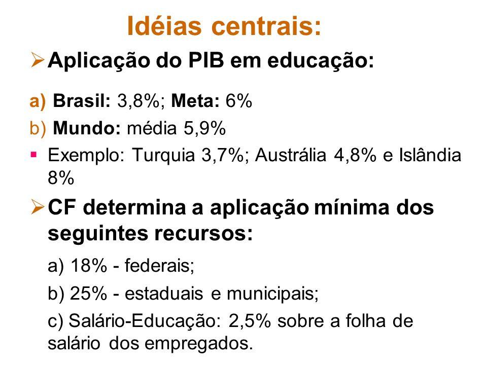 Idéias centrais: Aplicação do PIB em educação: a) Brasil: 3,8%; Meta: 6% b) Mundo: média 5,9% Exemplo: Turquia 3,7%; Austrália 4,8% e Islândia 8% CF d