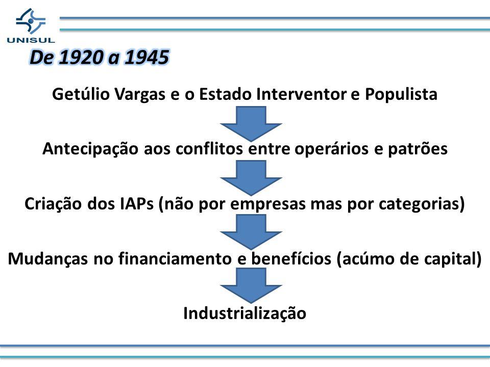 Getúlio Vargas e o Estado Interventor e Populista Antecipação aos conflitos entre operários e patrões Criação dos IAPs (não por empresas mas por categ