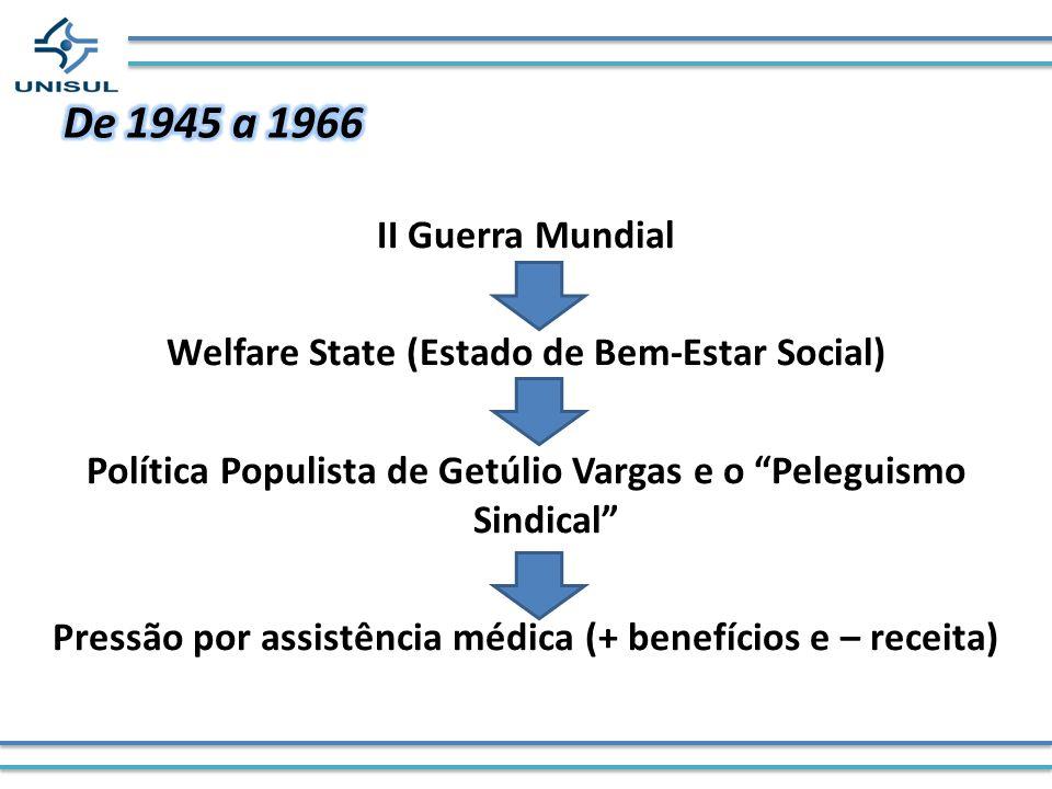 II Guerra Mundial Welfare State (Estado de Bem-Estar Social) Política Populista de Getúlio Vargas e o Peleguismo Sindical Pressão por assistência médi