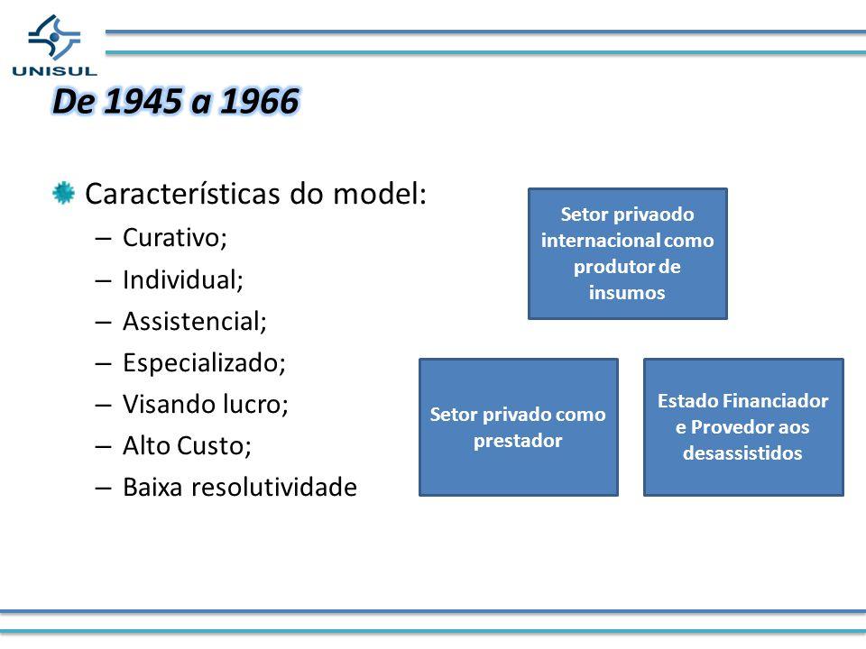 Características do model: – Curativo; – Individual; – Assistencial; – Especializado; – Visando lucro; – Alto Custo; – Baixa resolutividade Setor priva