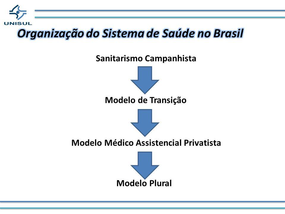 Sanitarismo Campanhista Modelo de Transição Modelo Médico Assistencial Privatista Modelo Plural