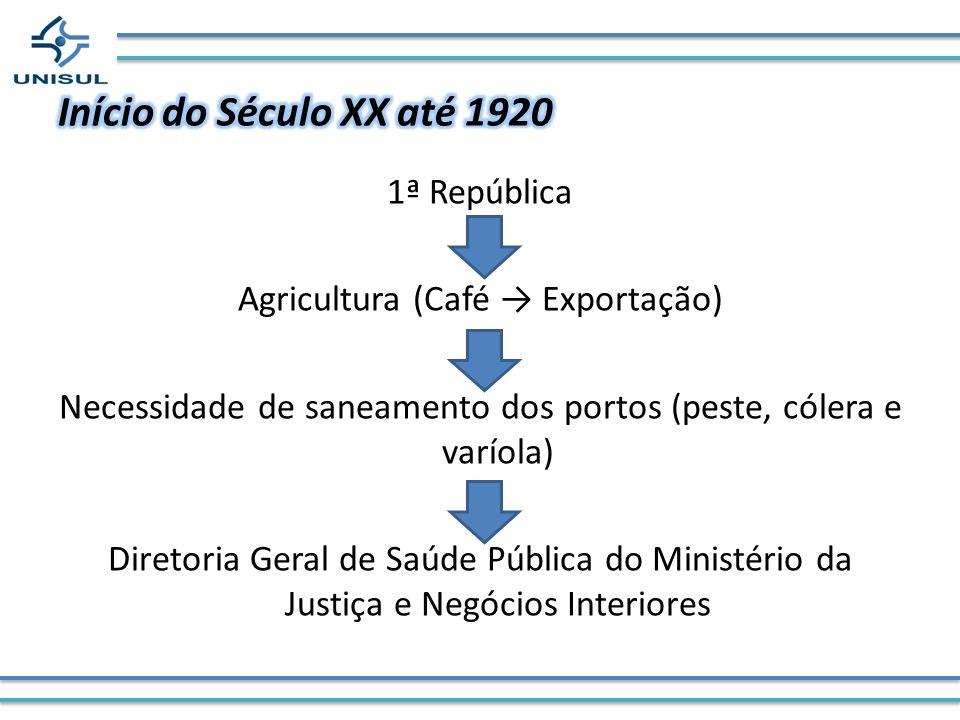 1ª República Agricultura (Café Exportação) Necessidade de saneamento dos portos (peste, cólera e varíola) Diretoria Geral de Saúde Pública do Ministér