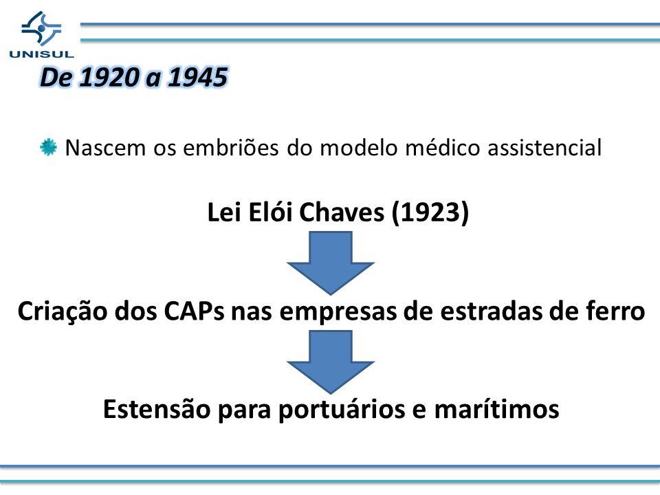 Nascem os embriões do modelo médico assistencial Lei Elói Chaves (1923) Criação dos CAPs nas empresas de estradas de ferro Estensão para portuários e