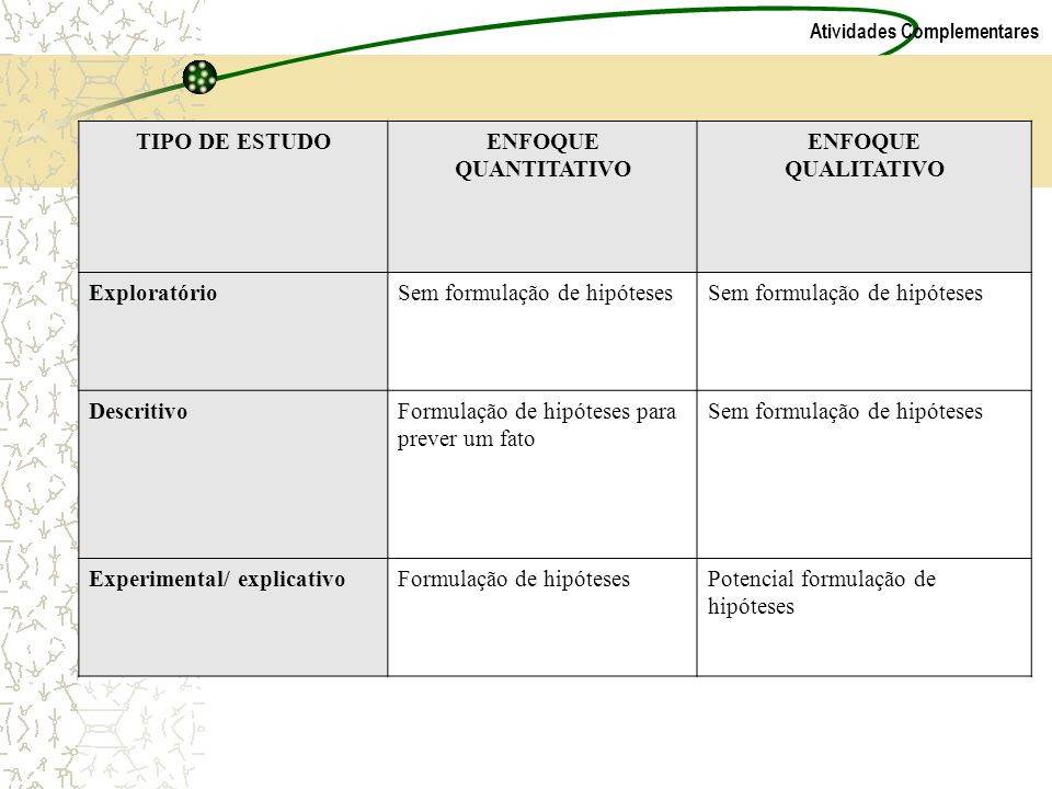 Atividades Complementares TIPO DE ESTUDOENFOQUE QUANTITATIVO ENFOQUE QUALITATIVO ExploratórioSem formulação de hipóteses DescritivoFormulação de hipót