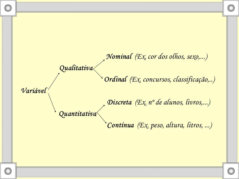 Nominal (Ex. cor dos olhos, sexo,...) Qualitativa Ordinal (Ex. concursos, classificação,..) Variável Discreta (Ex. nº de alunos, livros,...) Quantitat