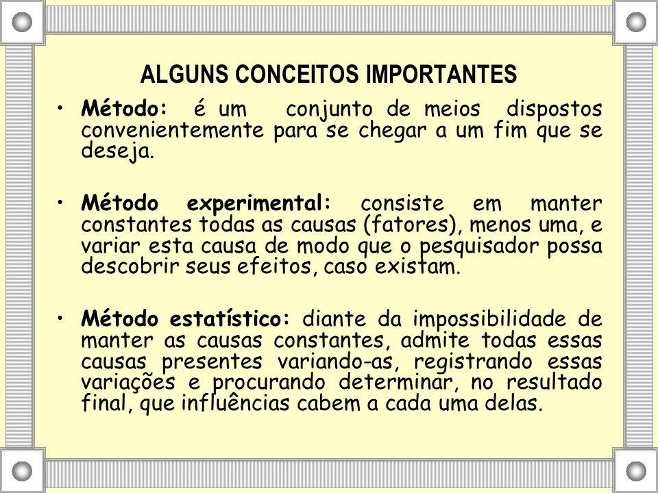 ALGUNS CONCEITOS IMPORTANTES Método: é um conjunto de meios dispostos convenientemente para se chegar a um fim que se deseja. Método experimental: con