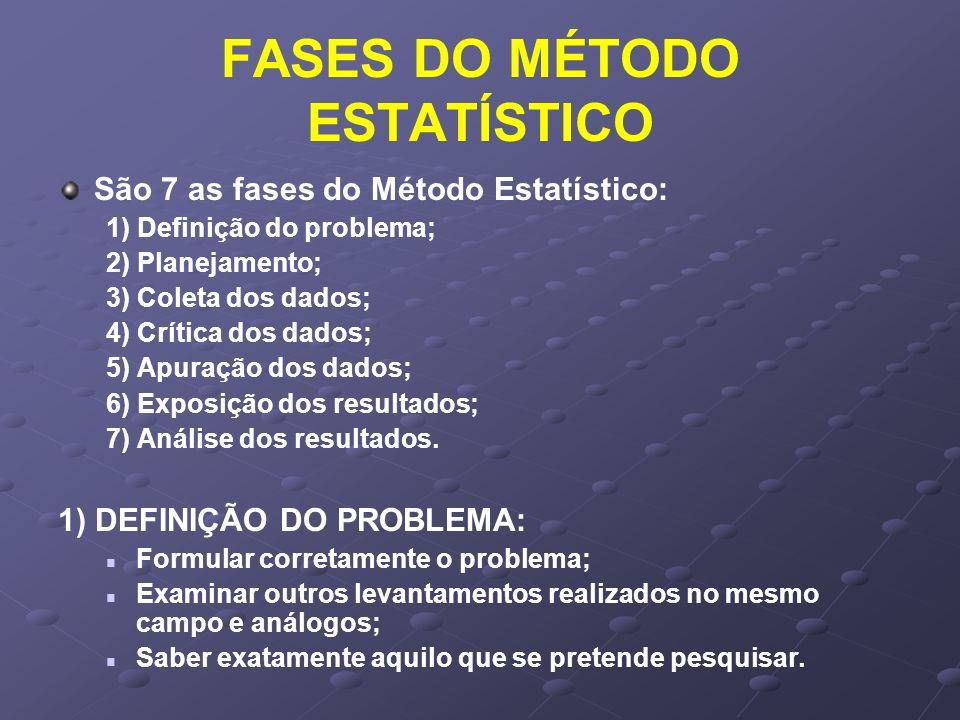 FASES DO MÉTODO ESTATÍSTICO São 7 as fases do Método Estatístico: 1) Definição do problema; 2) Planejamento; 3) Coleta dos dados; 4) Crítica dos dados