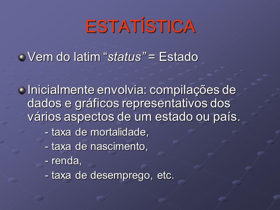 ESTATÍSTICA Vem do latim status = Estado Inicialmente envolvia: compilações de dados e gráficos representativos dos vários aspectos de um estado ou pa