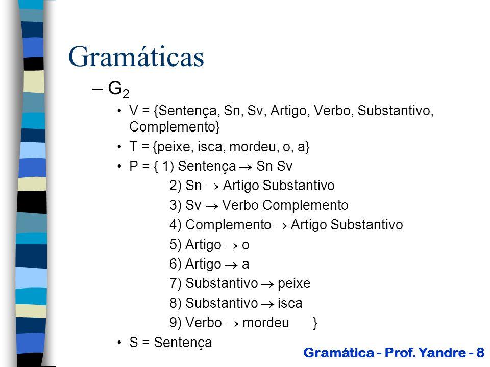 –G 3 - Eliminando os problemas de concordância de gênero V = {Sentença, Sn, Sv, ArtigoF, ArtigoM, Verbo, SubstantivoF, SubstantivoM, Complemento} T = {peixe, isca, mordeu, o, a} P = { 1) Sentença Sn Sv 2) Sn ArtigoF SubstantivoF 3) Sn ArtigoM SubstantivoM 4) Sv Verbo Complemento 5) Complemento ArtigoF SubstantivoF 6) Complemento ArtigoM SubstantivoM 7) ArtigoF a 8) ArtigoM o 9) SubstantivoF isca 10) SubstantivoM peixe 11) Verbo mordeu} S = Sentença Gramática - Prof.