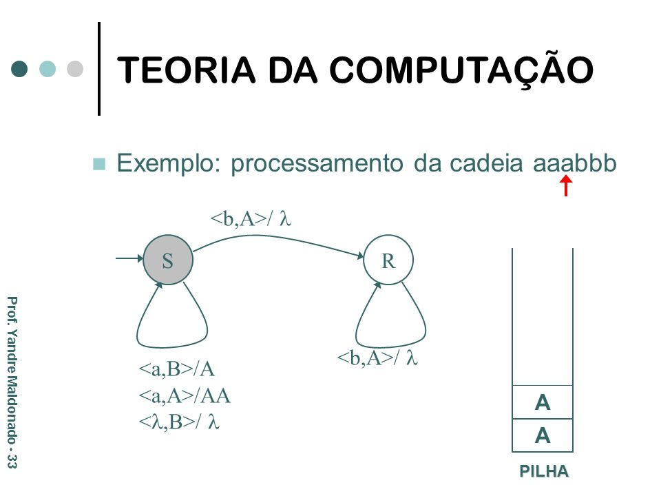 Exemplo: processamento da cadeia aaabbb S R /A /AA / PILHA A A TEORIA DA COMPUTAÇÃO Prof. Yandre Maldonado - 33