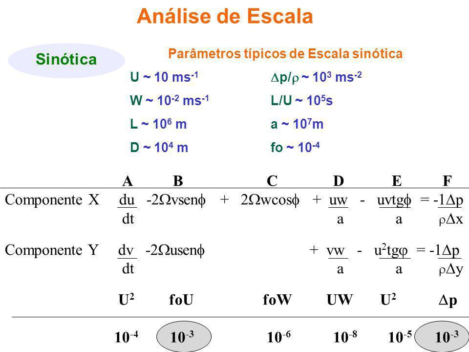 Análise de Escala Sinótica Parâmetros típicos de Escala sinótica U ~ 10 ms -1 p/ ~ 10 3 ms -2 W ~ 10 -2 ms -1 L/U ~ 10 5 s L ~ 10 6 ma ~ 10 7 m D ~ 10 4 mfo ~ 10 -4 A B CD E F Componente X du -2 vsen + 2 wcos + uw - uvtg = -1 p dt a a x Componente Y dv -2 usen + vw - u 2 tg = -1 p dt a a y U 2 foU foW UWU 2 p 10 -4 10 -3 10 -6 10 -8 10 -5 10 -3