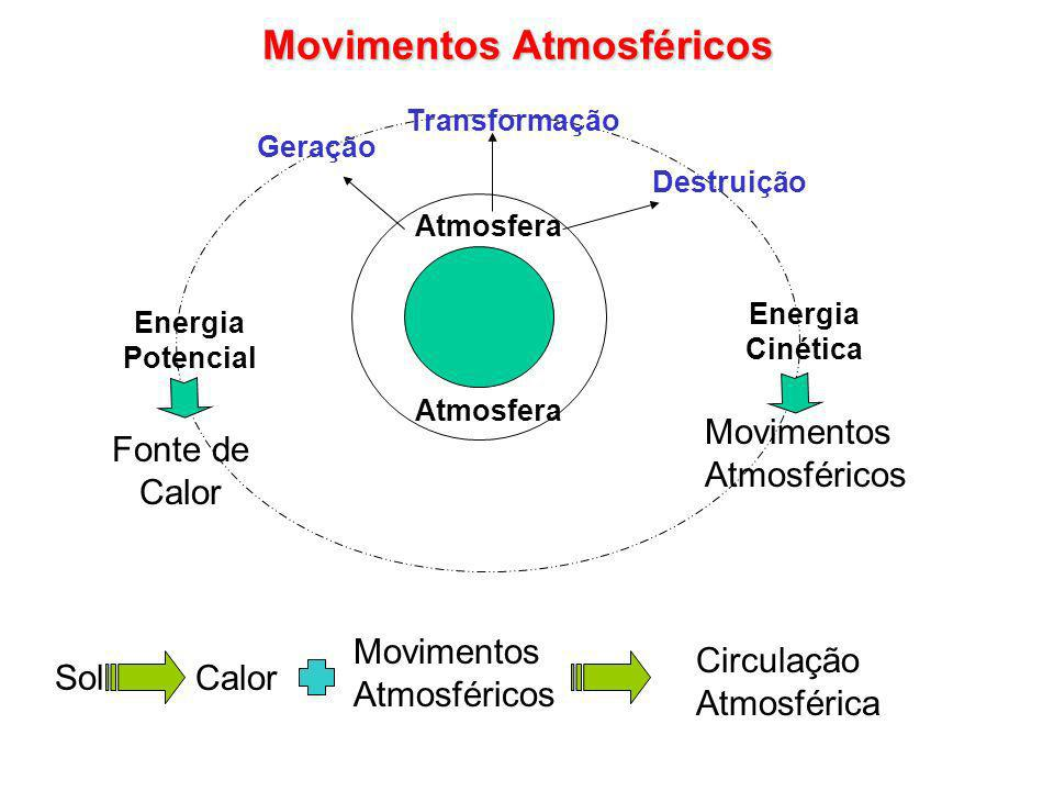 Movimentos Atmosféricos Atmosfera Geração Transformação Destruição Energia Potencial Energia Cinética Movimentos Atmosféricos Fonte de Calor Sol Calor Movimentos Atmosféricos Circulação Atmosférica