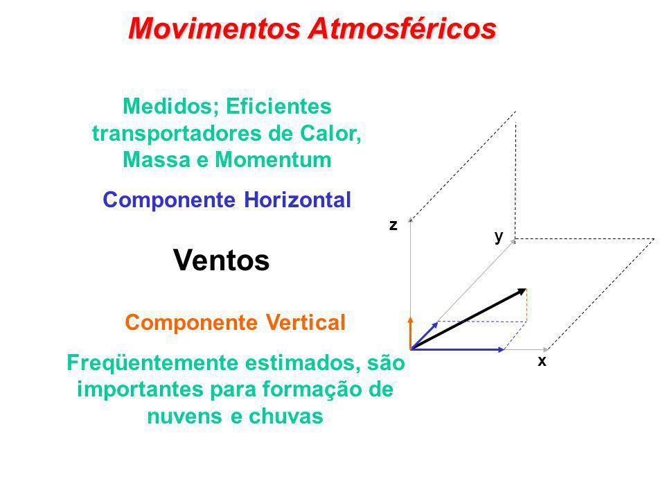 Movimentos Atmosféricos x Ventos Medidos; Eficientes transportadores de Calor, Massa e Momentum Componente Horizontal Componente Vertical Freqüentemen