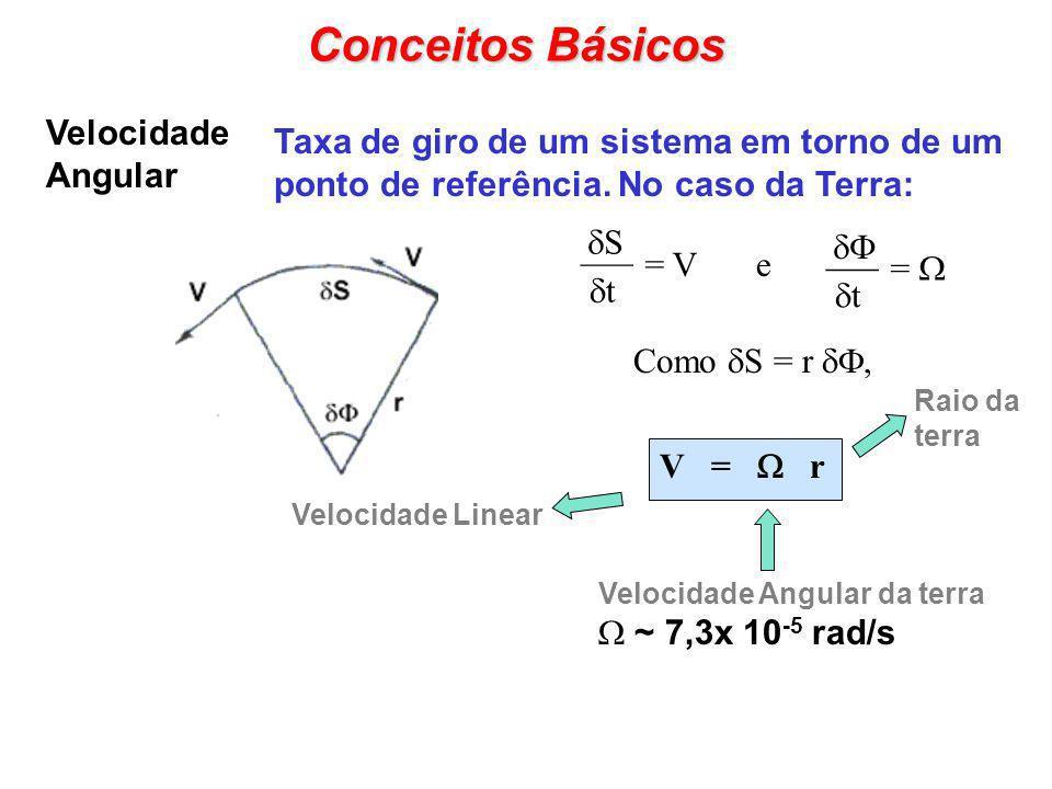 Conceitos Básicos Velocidade Angular Taxa de giro de um sistema em torno de um ponto de referência. No caso da Terra: t ___ = V S t ___ = e Como S = r