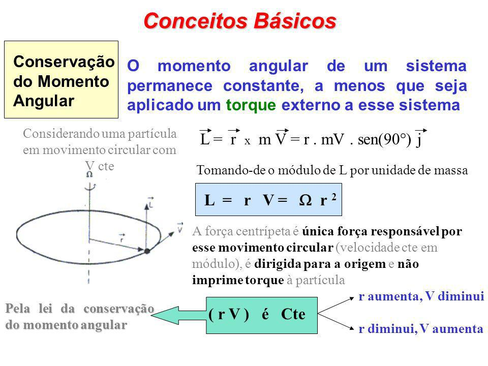Conceitos Básicos ( r V ) é Cte Pela lei da conservação do momento angular r aumenta, V diminui r diminui, V aumenta Experiência Experiência, pessoa girando uma pedra presa a um fio que se enrola com o tempo...