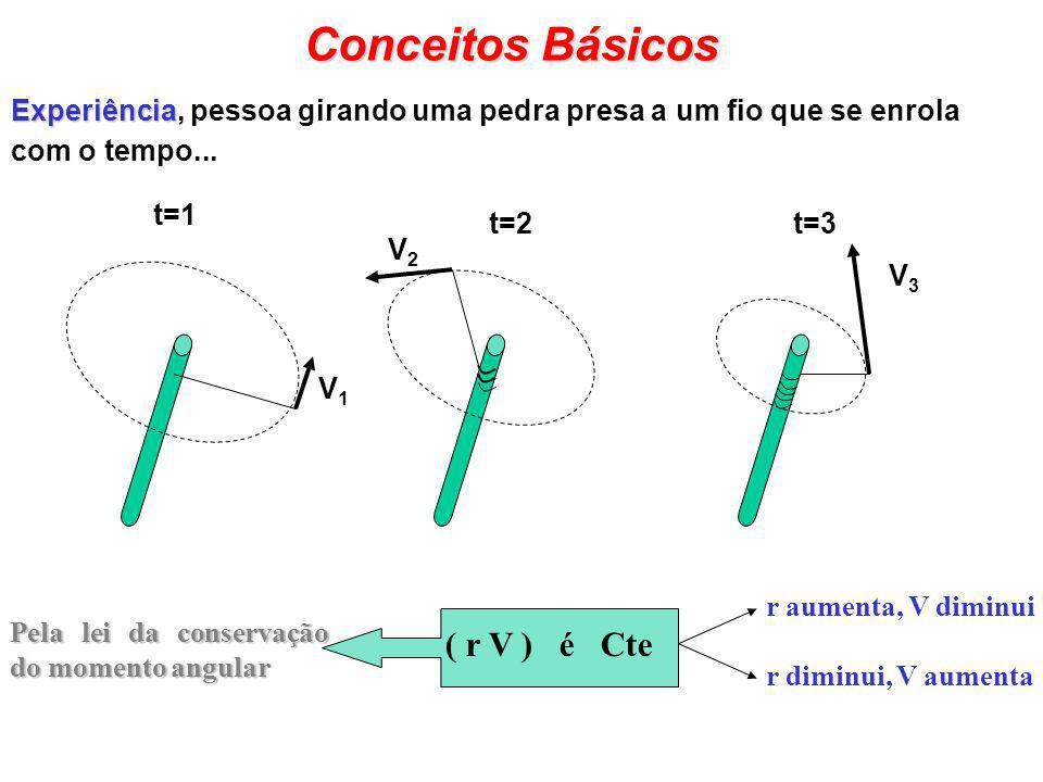 Conceitos Básicos Exemplo 1: Parcela no Equador, em repouso em relação a superfície da Terra V = R t Conservação do Momento Angular No caso da Terra, parcelas de ar giram em eixos perpendiculares ao eixo de rotação L = R t 2 cos 2 ( ) Latitude Raio da Terra Se essa parcela é forçada a se deslocar até 60N, pela lei da conservação do momento angular: V´ = V / cos( ) V´ = V / cos(60) V´ = 2 V Exemplo 2: parcela, inicialmente em repouso no equador, terá uma velocidade na direção oeste-leste (em relação à Terra) cada vez maior, ao se desloca em direção aos pólos