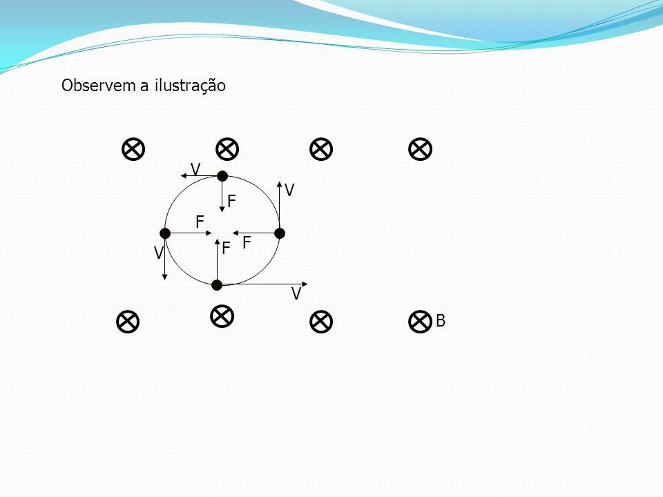 Movimento de uma partícula eletrizada em um campo magnético uniforme. Como a força e a velocidade direções diferentes, uma partícula que entrar em um