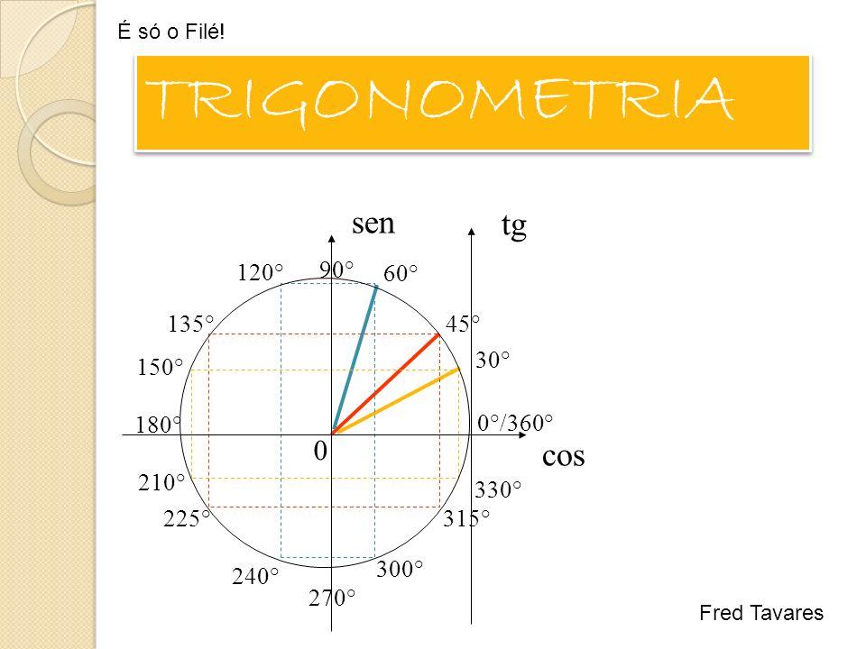 30° 150° 210° 330° 45°135° 225°315° 60° 120° 240° 300° cos sen 0 tg 90° 180° 270° 0°/360° TRIGONOMETRIA É só o Filé.