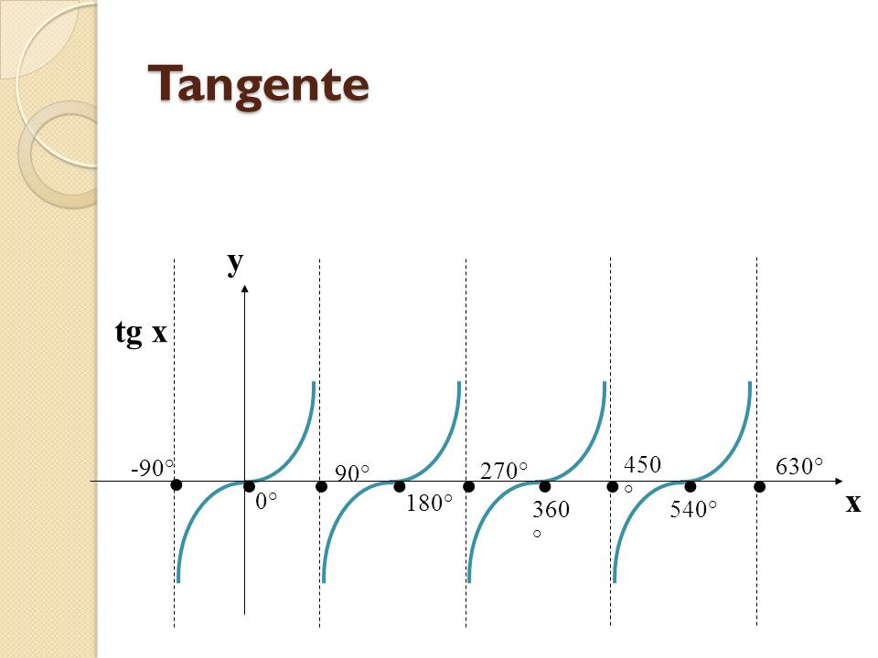 Cossenóide cos x y x 0° 540° 720° 450 ° 630° 360 ° 270 ° 180 ° -180° -90° 90 ° 1 -1
