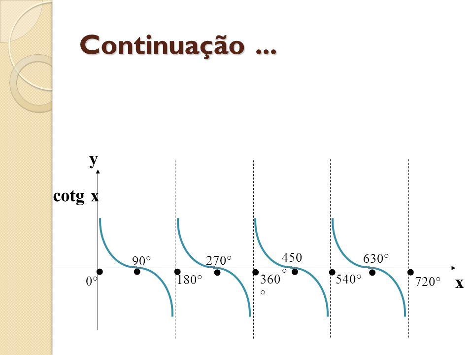 Secante 0° 540° 720° 450 ° 630° 360 ° 270 ° 180 ° -180° -90° 90° sec x y x 1 -1