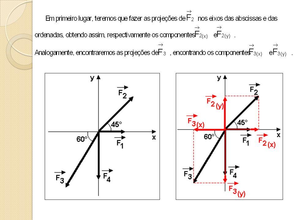Em relação ao sistema de forças representado na figura, onde F 1 = 20N, F 2 = 100N, F 3 = 40N e F 4 = 10N, você seria capaz de determinar a intensidade da resultante do sistema e o ângulo que essa resultante forma com o eixo das abscissas (x).