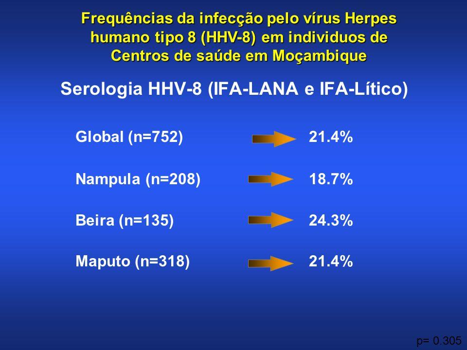 Serologia HHV-8 (IFA-LANA e IFA-Lítico) Global (n=752)21.4% Nampula (n=208)18.7% Beira (n=135)24.3% Maputo (n=318)21.4% p= 0.305 Frequências da infecção pelo vírus Herpes humano tipo 8 (HHV-8) em individuos de Centros de saúde em Moçambique