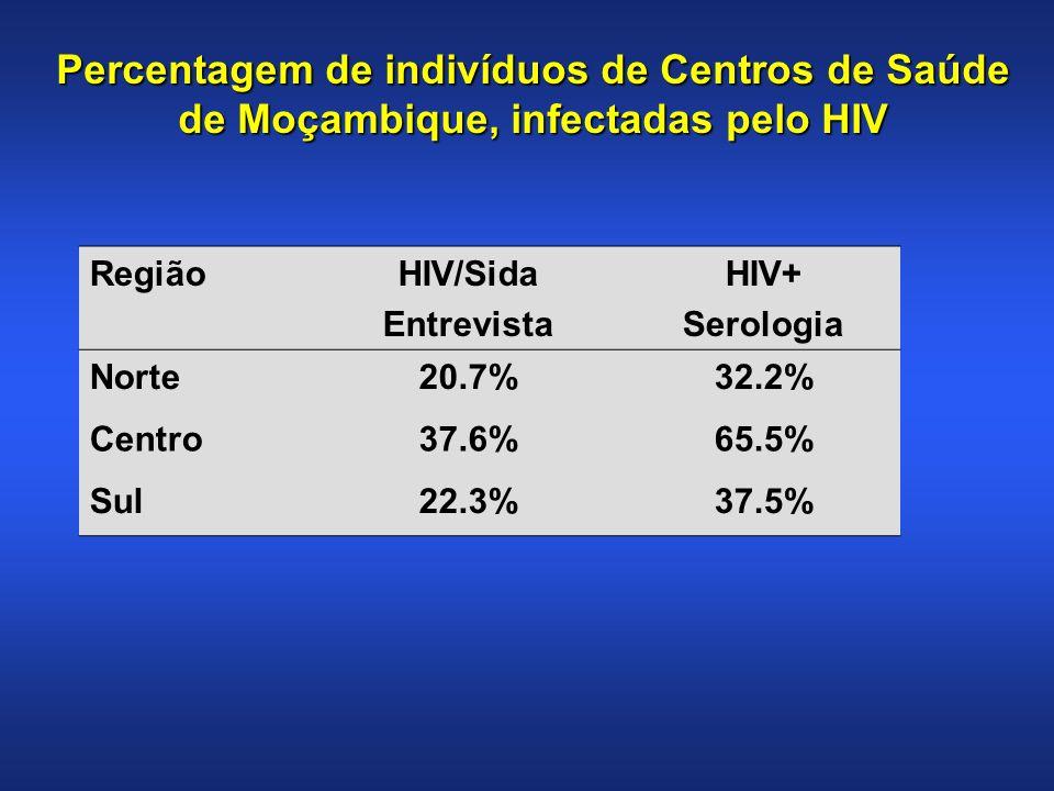 RegiãoHIV/Sida Entrevista HIV+ Serologia Norte20.7%32.2% Centro37.6%65.5% Sul22.3%37.5% Percentagem de indivíduos de Centros de Saúde de Moçambique, infectadas pelo HIV
