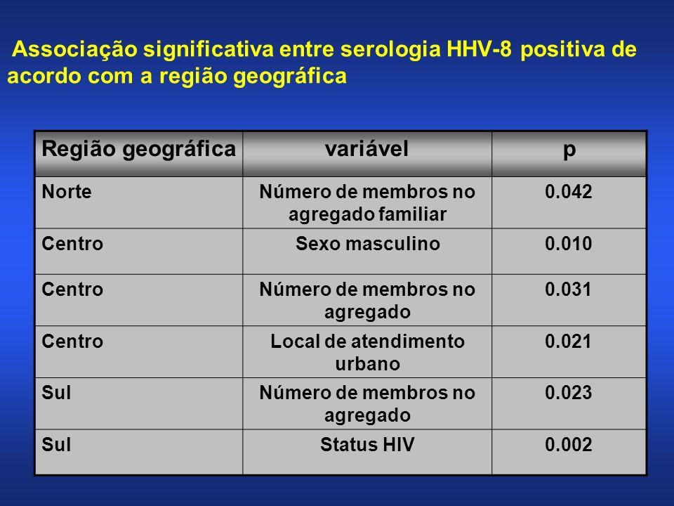 Associação significativa entre serologia HHV-8 positiva de acordo com a região geográfica Região geográficavariávelp NorteNúmero de membros no agregad
