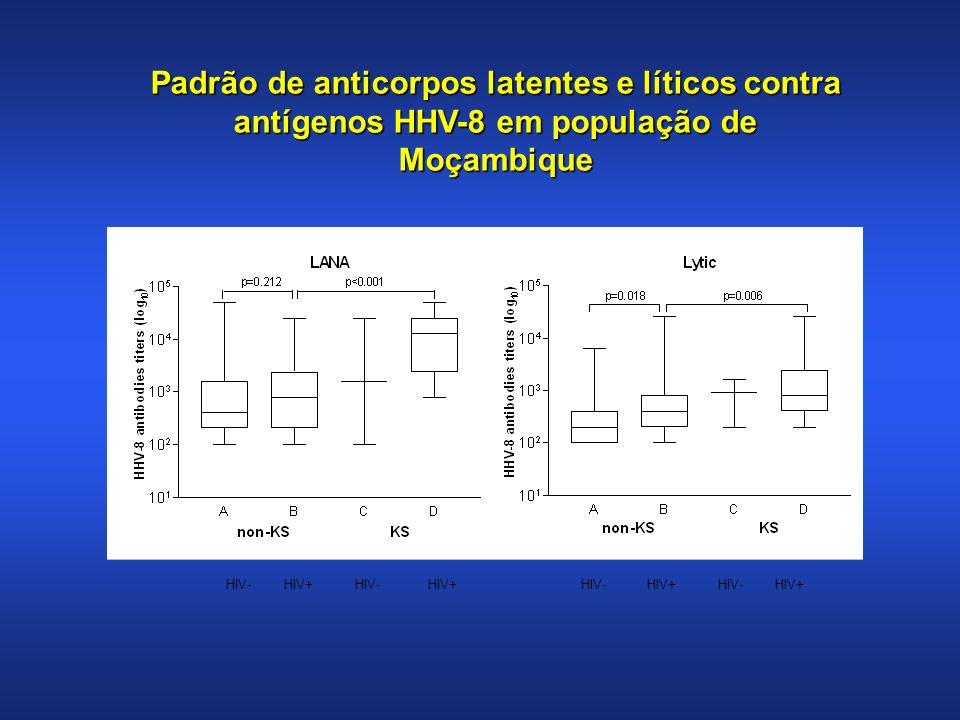 HIV-HIV+HIV-HIV+HIV-HIV+HIV-HIV+ Padrão de anticorpos latentes e líticos contra antígenos HHV-8 em população de Moçambique
