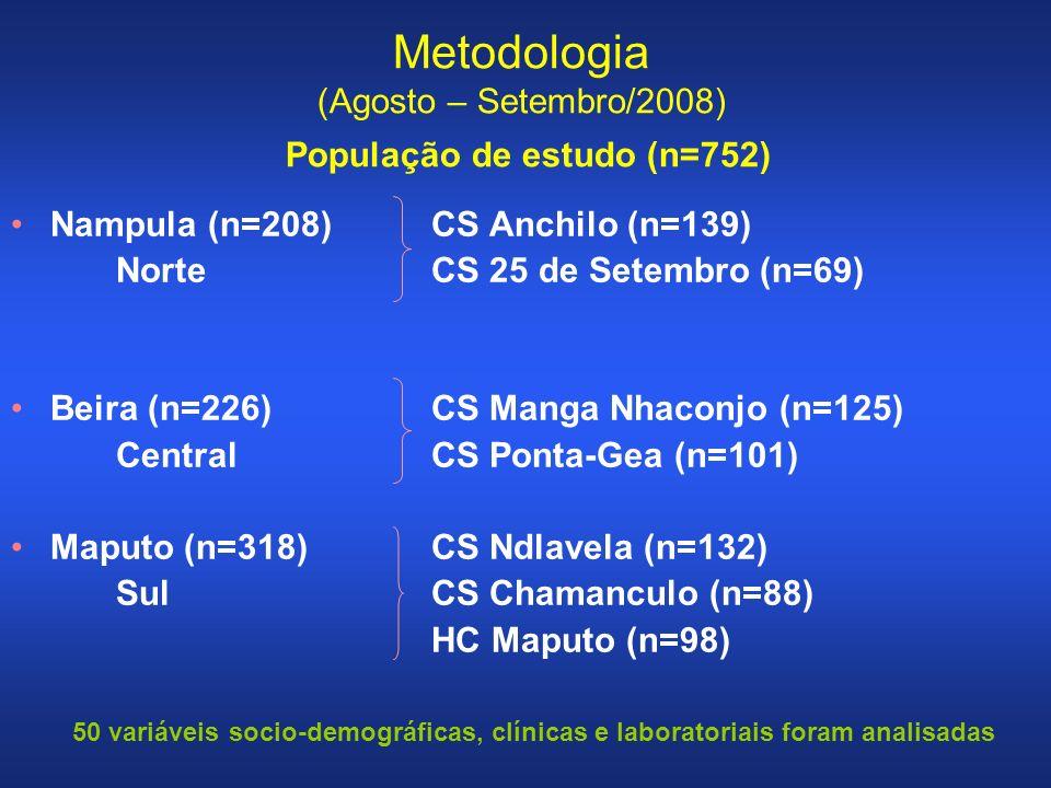 Nampula (n=208)CS Anchilo (n=139) NorteCS 25 de Setembro (n=69) Beira (n=226)CS Manga Nhaconjo (n=125) CentralCS Ponta-Gea (n=101) Maputo (n=318)CS Ndlavela (n=132) SulCS Chamanculo (n=88) HC Maputo (n=98) Metodologia (Agosto – Setembro/2008) População de estudo (n=752) 50 variáveis socio-demográficas, clínicas e laboratoriais foram analisadas