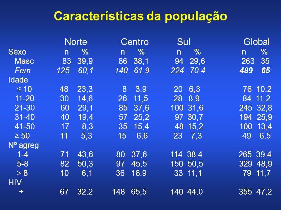 Características da população NorteCentroSul Global Sexon %n %n % n % Masc 83 39,9 86 38,1 94 29,6 263 35 Fem 125 60,1 140 61.9 224 70.4 489 65 Idade 10 48 23,3 8 3,9 20 6,3 76 10,2 11-20 30 14,6 26 11,5 28 8,9 84 11,2 21-30 60 29,1 85 37,6 100 31,6 245 32,8 31-40 40 19,4 57 25,2 97 30,7 194 25,9 41-50 17 8,3 35 15,4 48 15,2 100 13,4 50 11 5,3 15 6,6 23 7,3 49 6,5 Nº agreg 1-4 71 43,6 80 37,6 114 38,4 265 39,4 5-8 82 50,3 97 45,5 150 50,5 329 48,9 > 8 10 6,1 36 16,9 33 11,1 79 11,7 HIV + 67 32,2 148 65,5 140 44,0 355 47,2
