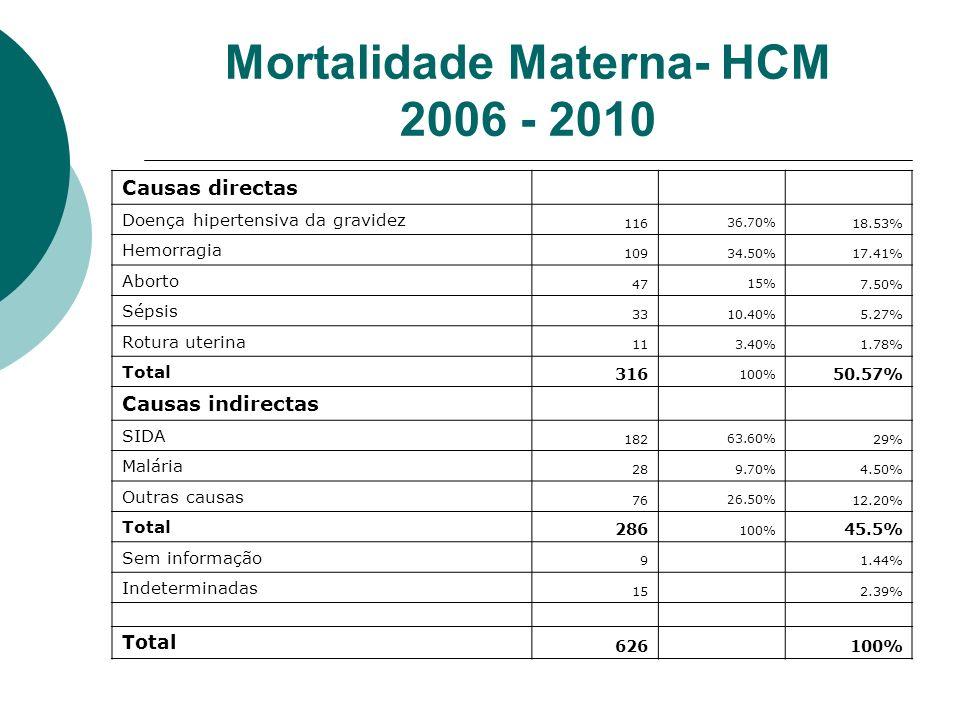 Mortalidade Materna- HCM 2006 - 2010 Causas directas Doença hipertensiva da gravidez 116 36.70% 18.53% Hemorragia 109 34.50% 17.41% Aborto 47 15% 7.50