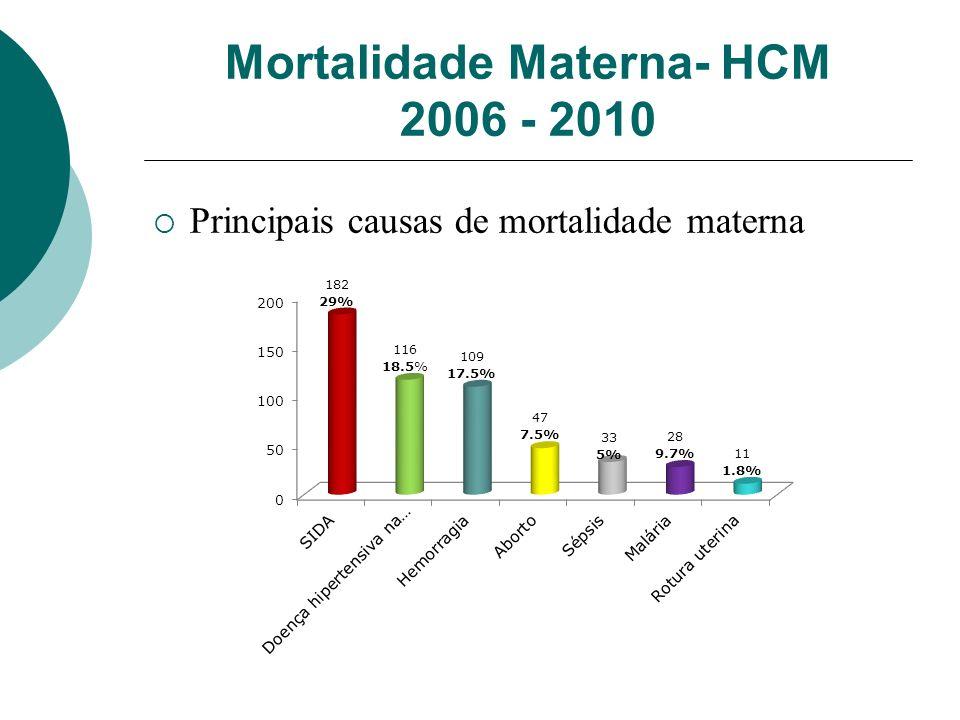 Mortalidade Materna- HCM 2006 - 2010 Principais causas de mortalidade materna