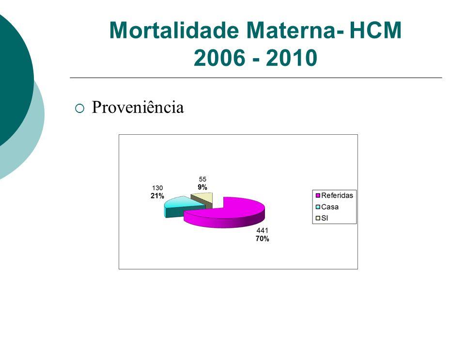 Mortalidade Materna- HCM 2006 - 2010 Proveniência