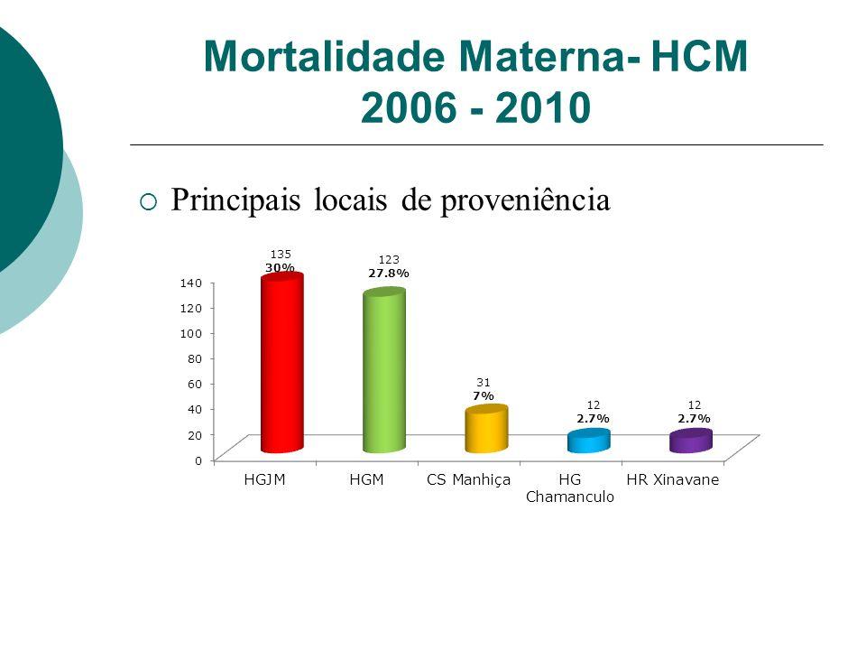 Mortalidade Materna- HCM 2006 - 2010 Principais locais de proveniência